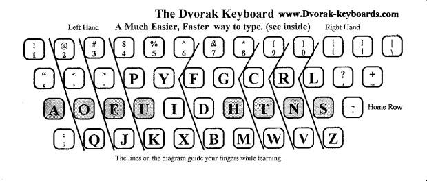 dvorak-keyboard_com